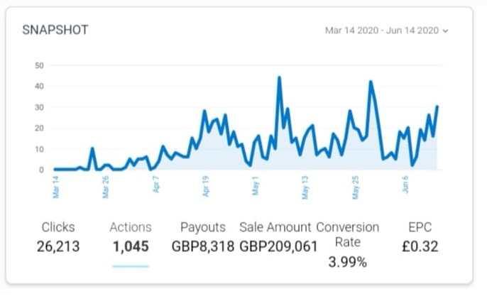 1.000.000 PLN  Sprzedaży w 2 miesiące ;)