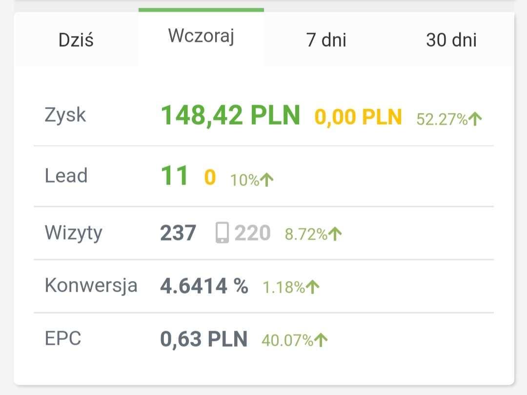 148 PLN dniówki z afiliacji