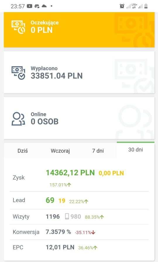 14 tysięcy złotych we Wrześniu
